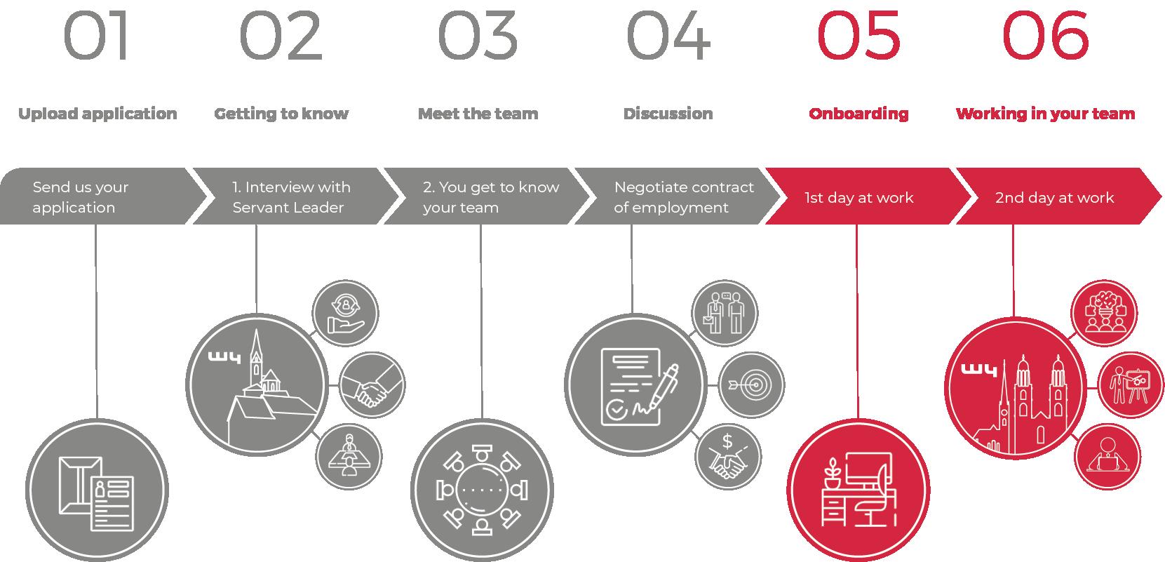 W4 Application Process