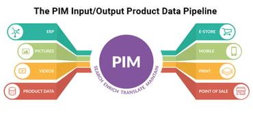 PIM Data Pipeline