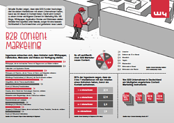b2b content marketing DE