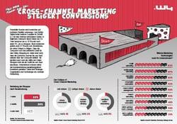 cross channel marketing infografik DE