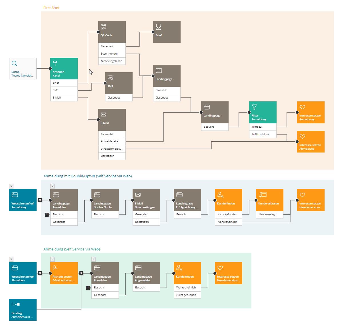 Workflows_BSI